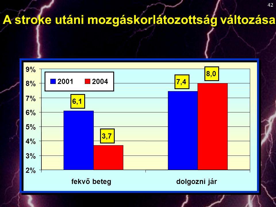 42 7,4 6,1 3,7 8,0 2% 3% 4% 5% 6% 7% 8% 9% fekvő betegdolgozni jár 20012004 A stroke utáni mozgáskorlátozottság változása