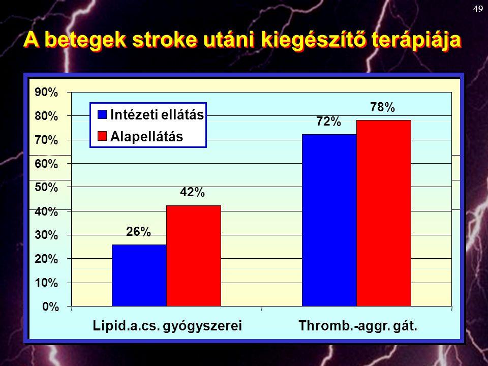49 A betegek stroke utáni kiegészítő terápiája