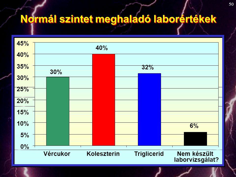 50 Normál szintet meghaladó laborértékek