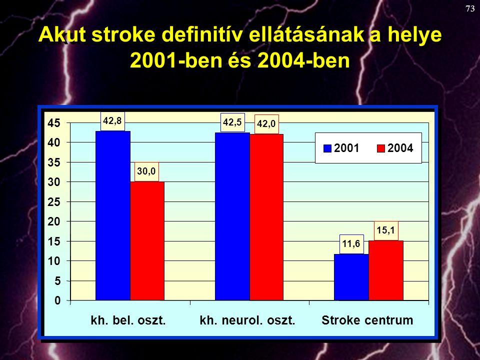 73 42,8 42,5 11,6 30,0 42,0 15,1 0 5 10 15 20 25 30 35 40 45 kh. bel. oszt.kh. neurol. oszt.Stroke centrum 20012004 Akut stroke definitív ellátásának