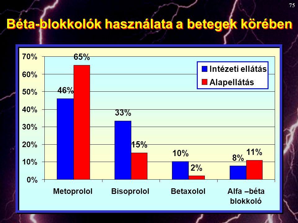 75 Béta-blokkolók használata a betegek körében