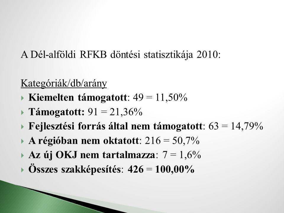 A Dél-alföldi RFKB döntési statisztikája 2010: Kategóriák/db/arány  Kiemelten támogatott: 49 = 11,50%  Támogatott: 91 = 21,36%  Fejlesztési forrás által nem támogatott: 63 = 14,79%  A régióban nem oktatott: 216 = 50,7%  Az új OKJ nem tartalmazza: 7 = 1,6%  Összes szakképesítés: 426 = 100,00%