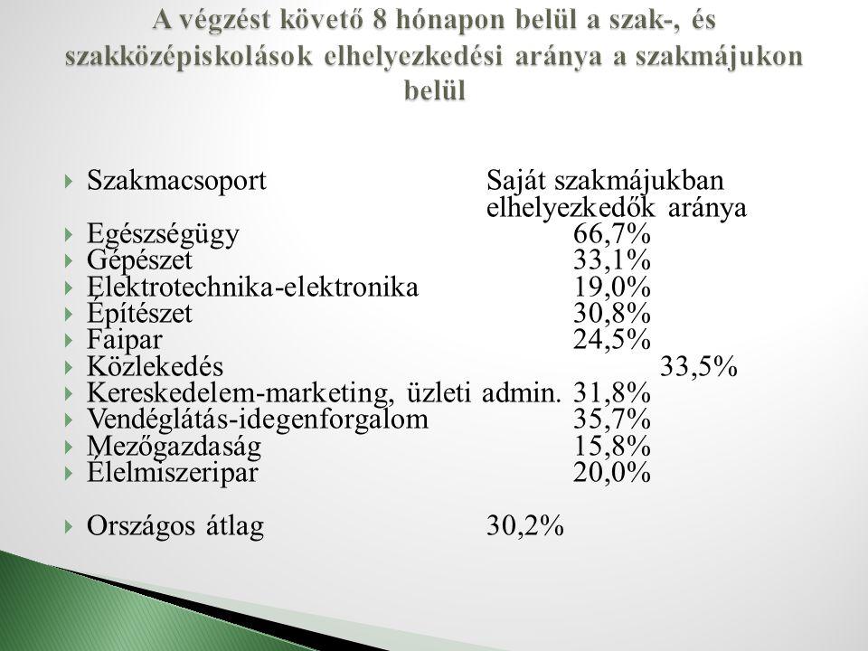  SzakmacsoportSaját szakmájukban elhelyezkedők aránya  Egészségügy66,7%  Gépészet33,1%  Elektrotechnika-elektronika19,0%  Építészet30,8%  Faipar24,5%  Közlekedés33,5%  Kereskedelem-marketing, üzleti admin.31,8%  Vendéglátás-idegenforgalom35,7%  Mezőgazdaság15,8%  Élelmiszeripar20,0%  Országos átlag30,2%