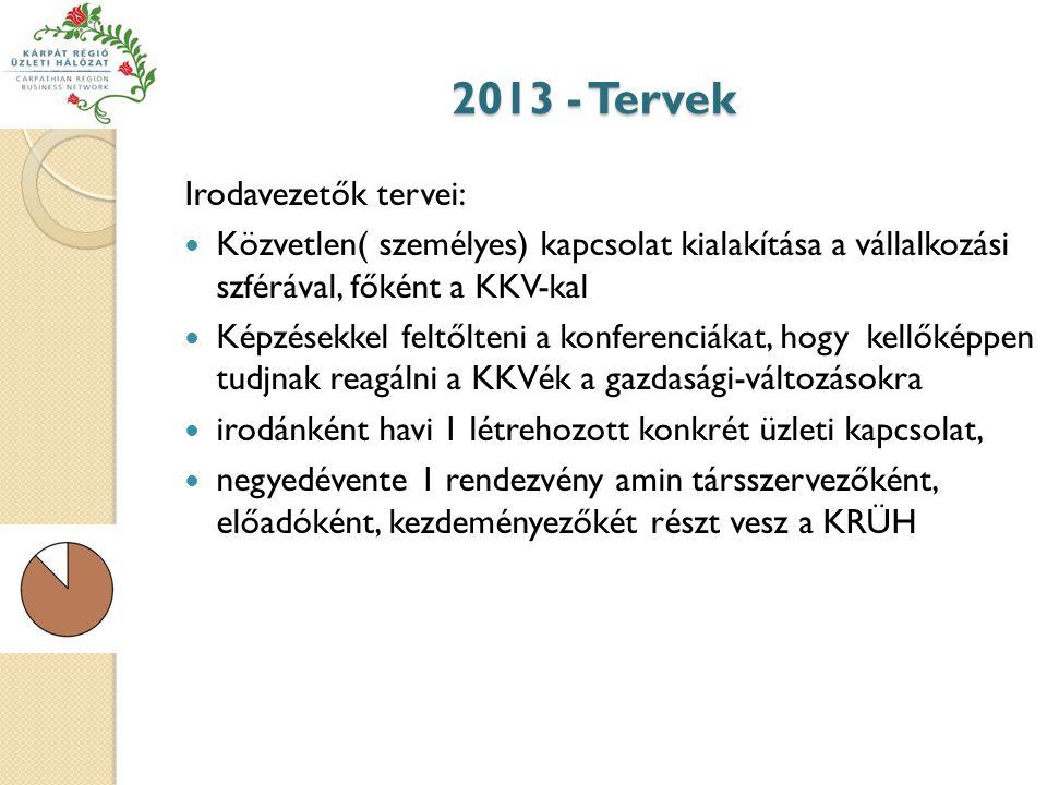2013 - Tervek Irodavezetők tervei:  Közvetlen( személyes) kapcsolat kialakítása a vállalkozási szférával, főként a KKV-kal  Képzésekkel feltőlteni a konferenciákat, hogy kellőképpen tudjnak reagálni a KKVék a gazdasági-változásokra  irodánként havi 1 létrehozott konkrét üzleti kapcsolat,  negyedévente 1 rendezvény amin társszervezőként, előadóként, kezdeményezőkét részt vesz a KRÜH