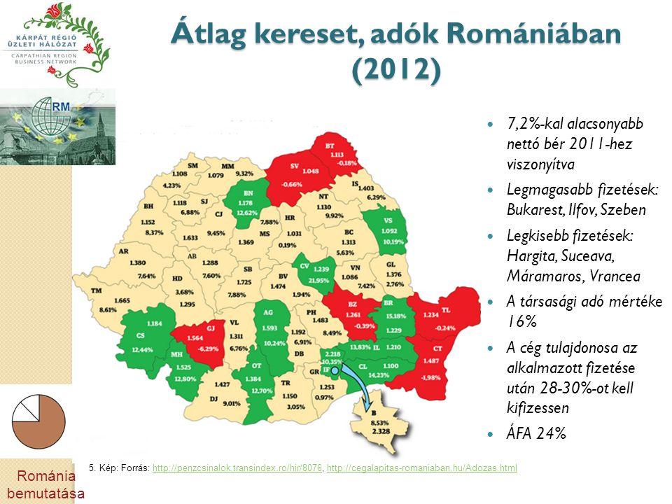 Átlag kereset, adók Romániában (2012)  7,2%-kal alacsonyabb nettó bér 2011-hez viszonyítva  Legmagasabb fizetések: Bukarest, Ilfov, Szeben  Legkisebb fizetések: Hargita, Suceava, Máramaros, Vrancea  A társasági adó mértéke 16%  A cég tulajdonosa az alkalmazott fizetése után 28-30%-ot kell kifizessen  ÁFA 24% 5.