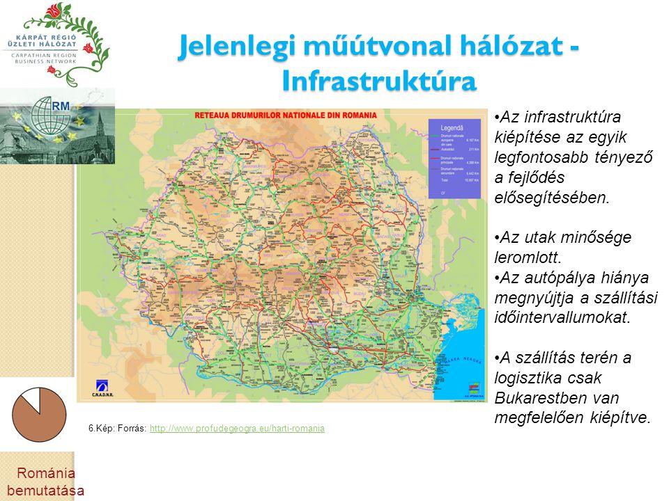 Jelenlegi műútvonal hálózat - Infrastruktúra 6.Kép: Forrás: http://www.profudegeogra.eu/harti-romaniahttp://www.profudegeogra.eu/harti-romania •Az infrastruktúra kiépítése az egyik legfontosabb tényező a fejlődés elősegítésében.