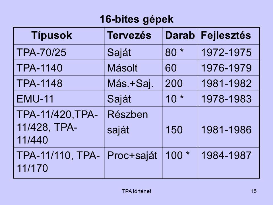 TPA történet15 16-bites gépek TípusokTervezésDarabFejlesztés TPA-70/25Saját80 *1972-1975 TPA-1140Másolt601976-1979 TPA-1148Más.+Saj.2001981-1982 EMU-1