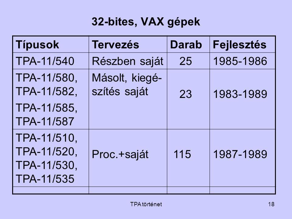 TPA történet18 32-bites, VAX gépek TípusokTervezésDarabFejlesztés TPA-11/540Részben saját 251985-1986 TPA-11/580, TPA-11/582, TPA-11/585, TPA-11/587 M