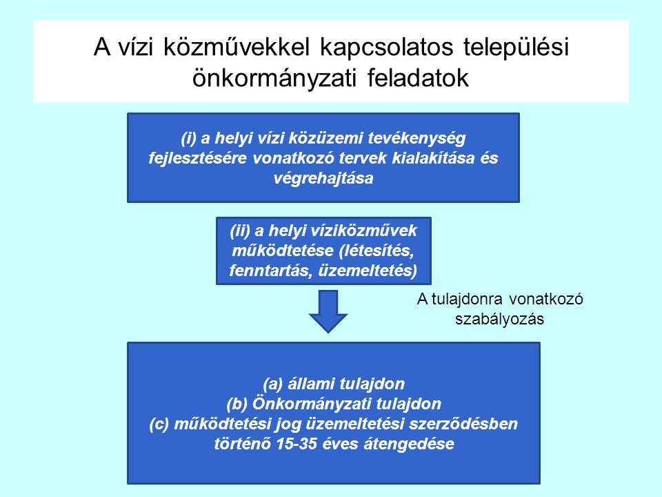 A vízi közművekkel kapcsolatos települési önkormányzati feladatok (i) a helyi vízi közüzemi tevékenység fejlesztésére vonatkozó tervek kialakítása és végrehajtása (ii) a helyi víziközművek működtetése (létesítés, fenntartás, üzemeltetés) (a) állami tulajdon (b) Önkormányzati tulajdon (c) működtetési jog üzemeltetési szerződésben történő 15-35 éves átengedése A tulajdonra vonatkozó szabályozás