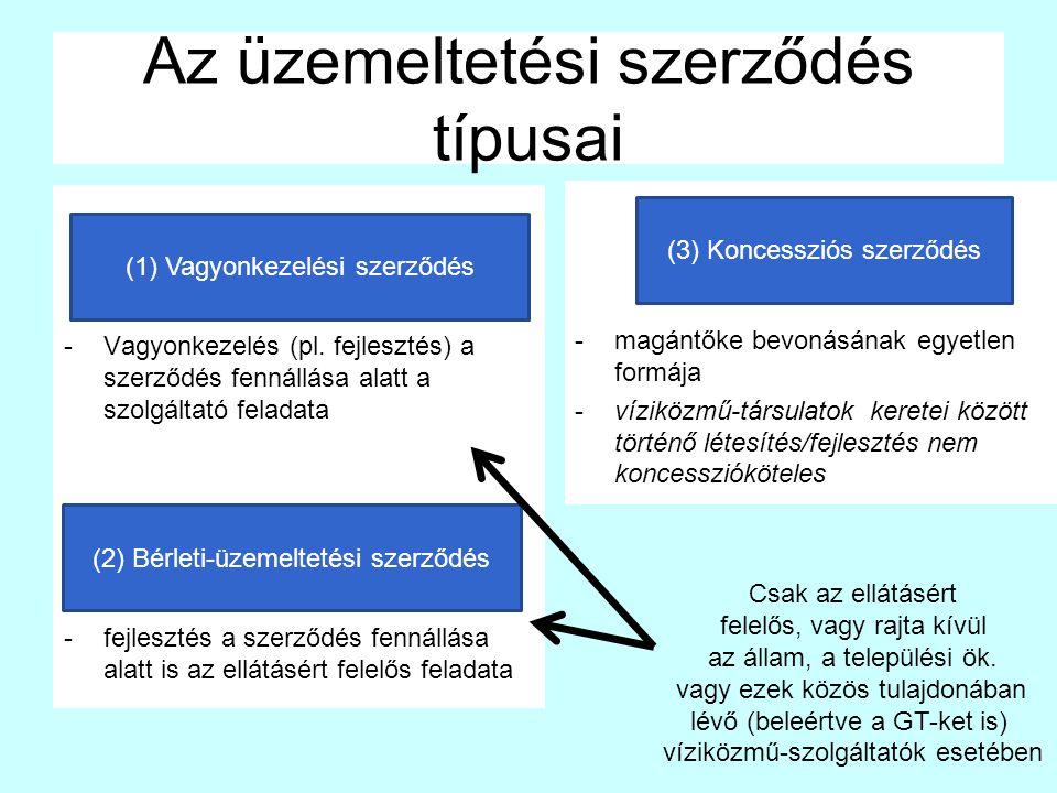-magántőke bevonásának egyetlen formája -víziközmű-társulatok keretei között történő létesítés/fejlesztés nem koncesszióköteles Az üzemeltetési szerződés típusai -Vagyonkezelés (pl.