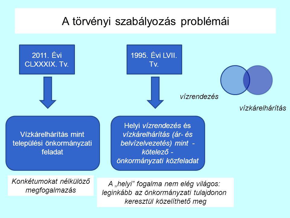 """A törvényi szabályozás problémái 2011. Évi CLXXXIX. Tv. Vízkárelhárítás mint települési önkormányzati feladat 1995. Évi LVII. Tv. A """"helyi"""" fogalma ne"""