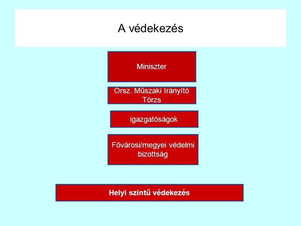 A védekezés Miniszter igazgatóságok Fővárosi/megyei védelmi bizottság Helyi szintű védekezés Orsz. Műszaki Irányító Törzs