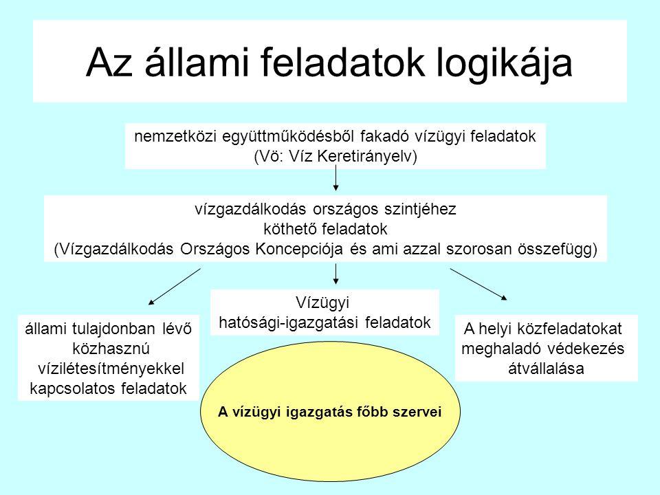 Az állami feladatok logikája nemzetközi együttműködésből fakadó vízügyi feladatok (Vö: Víz Keretirányelv) vízgazdálkodás országos szintjéhez köthető feladatok (Vízgazdálkodás Országos Koncepciója és ami azzal szorosan összefügg) Vízügyi hatósági-igazgatási feladatok A helyi közfeladatokat meghaladó védekezés átvállalása állami tulajdonban lévő közhasznú vízilétesítményekkel kapcsolatos feladatok A vízügyi igazgatás főbb szervei
