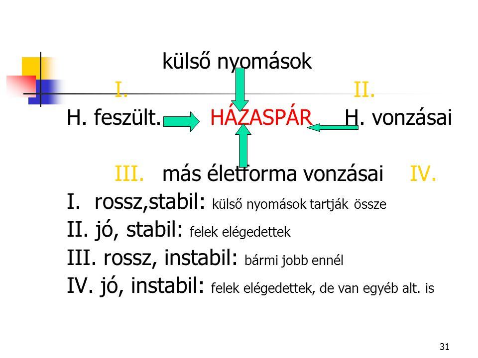 31 külső nyomások I.II. H. feszült.HÁZASPÁR H. vonzásai III.más életforma vonzásai IV. I. rossz,stabil: külső nyomások tartják össze II. jó, stabil: f