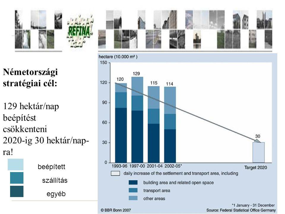 20 Németországi stratégiai cél: 129 hektár/nap beépítést csökkenteni 2020-ig 30 hektár/nap- ra! beépített szállítás egyéb