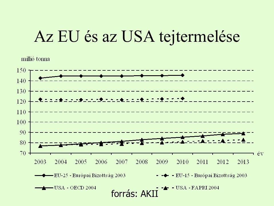 Az EU és az USA tejtermelése forrás: AKII