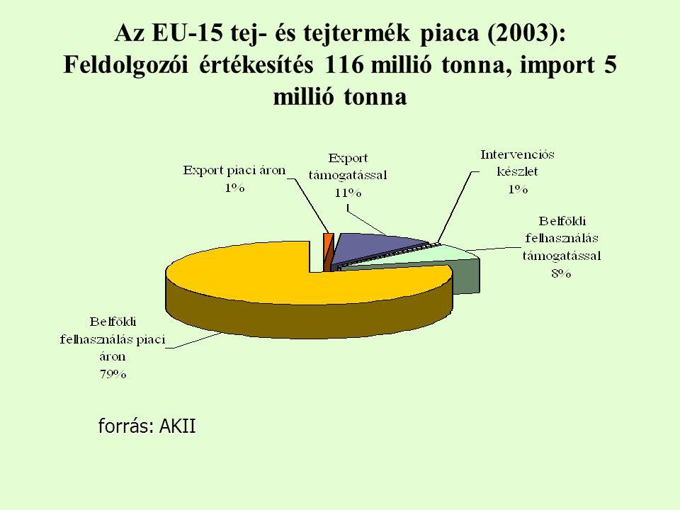 Az EU-15 tej- és tejtermék piaca (2003): Feldolgozói értékesítés 116 millió tonna, import 5 millió tonna forrás: AKII