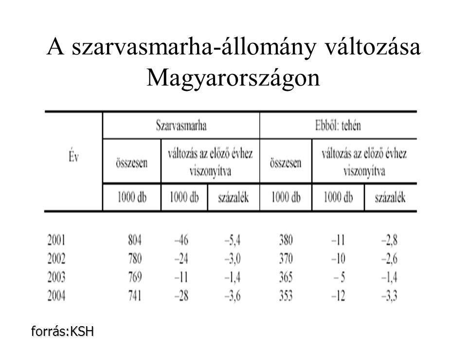A szarvasmarha-állomány változása Magyarországon forrás:KSH