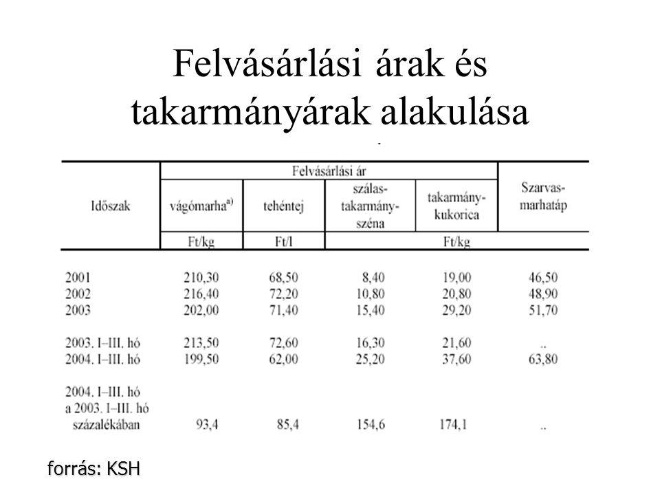 Felvásárlási árak és takarmányárak alakulása forrás: KSH