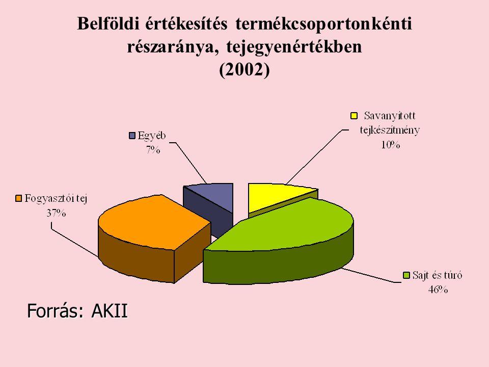 Belföldi értékesítés termékcsoportonkénti részaránya, tejegyenértékben (2002) Forrás: AKII