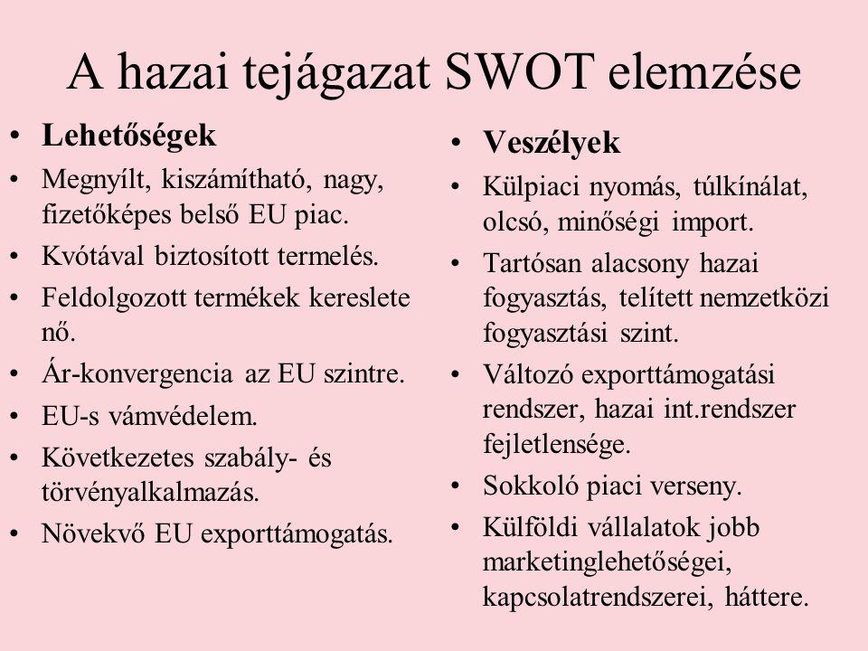 A hazai tejágazat SWOT elemzése •Lehetőségek •Megnyílt, kiszámítható, nagy, fizetőképes belső EU piac.