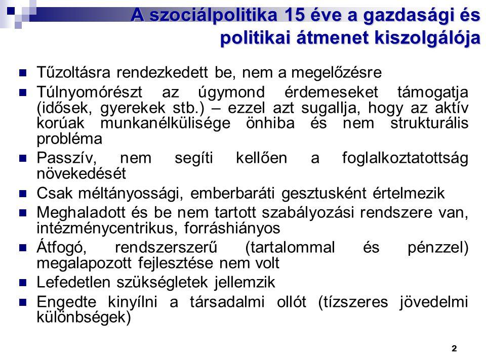 2 A szociálpolitika 15 éve a gazdasági és politikai átmenet kiszolgálója  Tűzoltásra rendezkedett be, nem a megelőzésre  Túlnyomórészt az úgymond érdemeseket támogatja (idősek, gyerekek stb.) – ezzel azt sugallja, hogy az aktív korúak munkanélkülisége önhiba és nem strukturális probléma  Passzív, nem segíti kellően a foglalkoztatottság növekedését  Csak méltányossági, emberbaráti gesztusként értelmezik  Meghaladott és be nem tartott szabályozási rendszere van, intézménycentrikus, forráshiányos  Átfogó, rendszerszerű (tartalommal és pénzzel) megalapozott fejlesztése nem volt  Lefedetlen szükségletek jellemzik  Engedte kinyílni a társadalmi ollót (tízszeres jövedelmi különbségek)