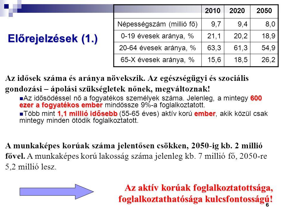 6 Előrejelzések (1.) 201020202050 Népességszám (millió fő)9,79,48,0 0-19 évesek aránya, %21,120,218,9 20-64 évesek aránya, %63,361,354,9 65-X évesek aránya, %15,618,526,2 Az idősek száma és aránya növekszik.