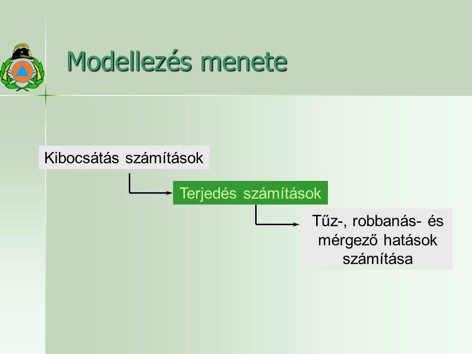 Modellezés menete Terjedés számítások Kibocsátás számítások Tűz-, robbanás- és mérgező hatások számítása