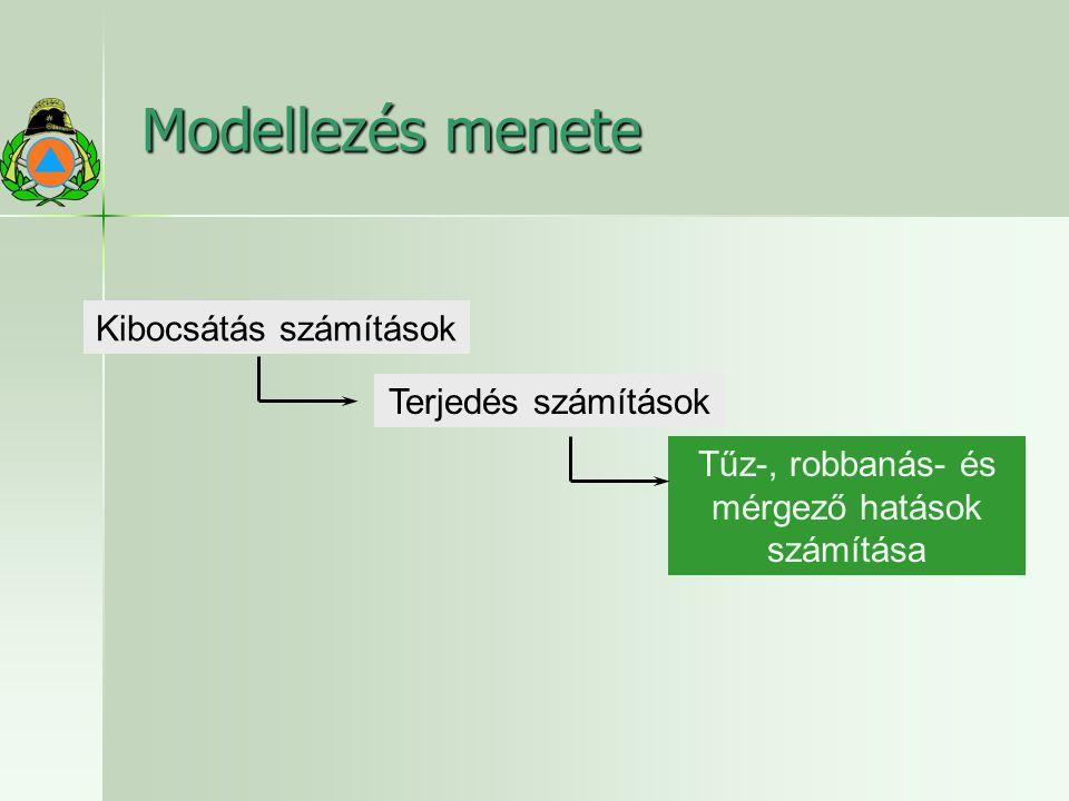 Modellezés menete Terjedés számítások Tűz-, robbanás- és mérgező hatások számítása Kibocsátás számítások