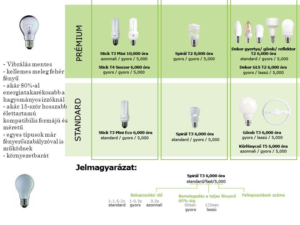 - Vibrálás mentes - kellemes meleg fehér fényű - akár 80%-al energiatakarékosabb a hagyományos izzóknál - akár 15-ször hosszabb élettartamú kompatibil
