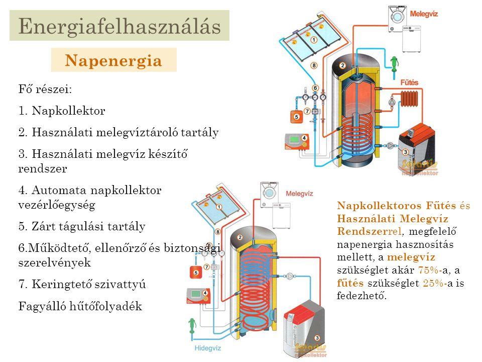 Energiafelhasználás Napenergia Napkollektoros Fűtés és Használati Melegvíz Rendszer rel, megfelelő napenergia hasznosítás mellett, a melegvíz szükségl