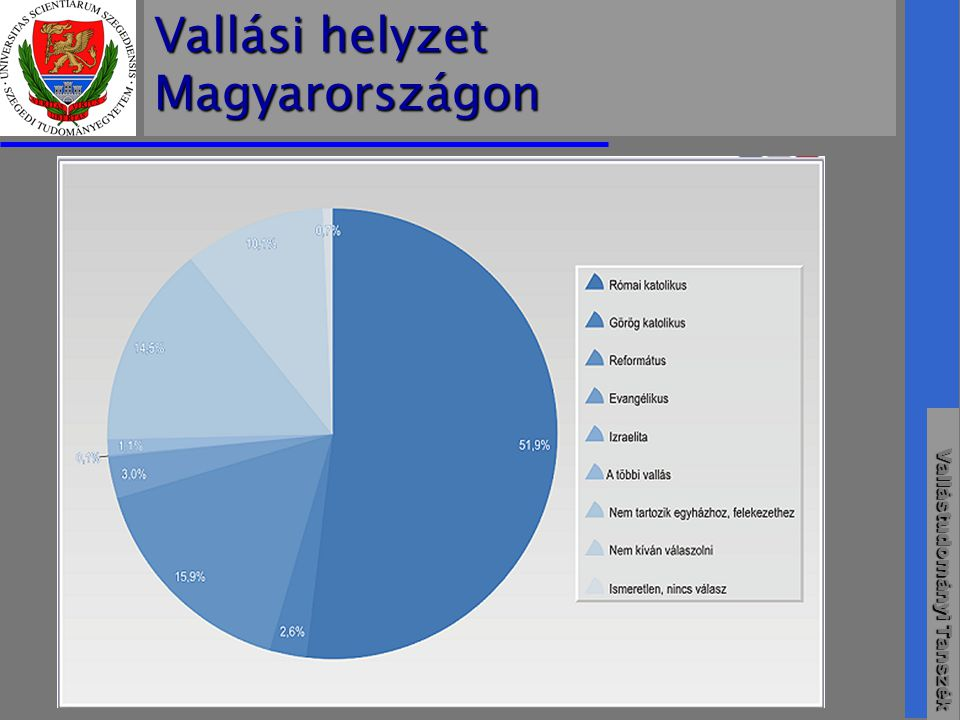 Vallástudományi Tanszék Demográfiai Adatok