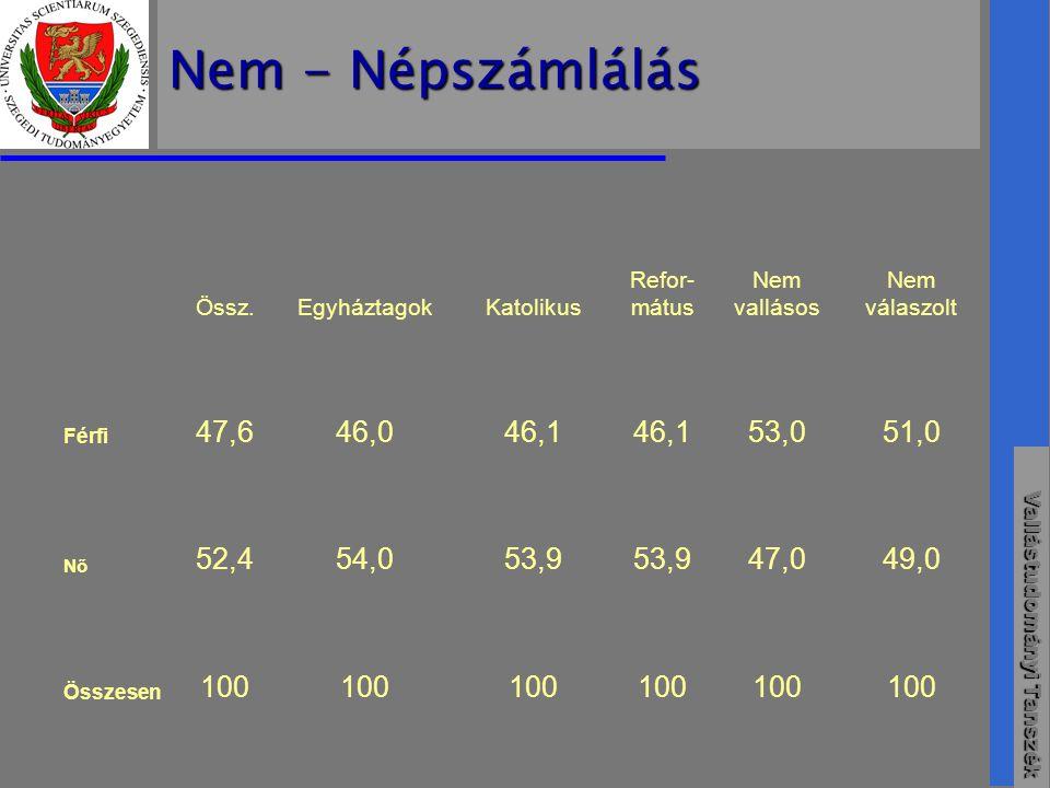 Vallástudományi Tanszék Nem - Népszámlálás Össz.EgyháztagokKatolikus Refor- mátus Nem vallásos Nem válaszolt Férfi 47,646,046,1 53,051,0 Nő 52,454,053,9 47,049,0 Összesen 100