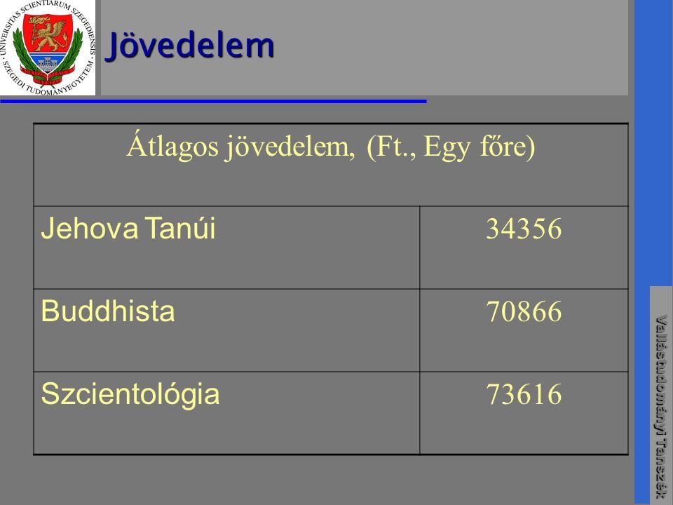 Vallástudományi Tanszék Jövedelem Átlagos jövedelem, (Ft., Egy főre) Jehova Tanúi 34356 Buddhista 70866 Szcientológia 73616