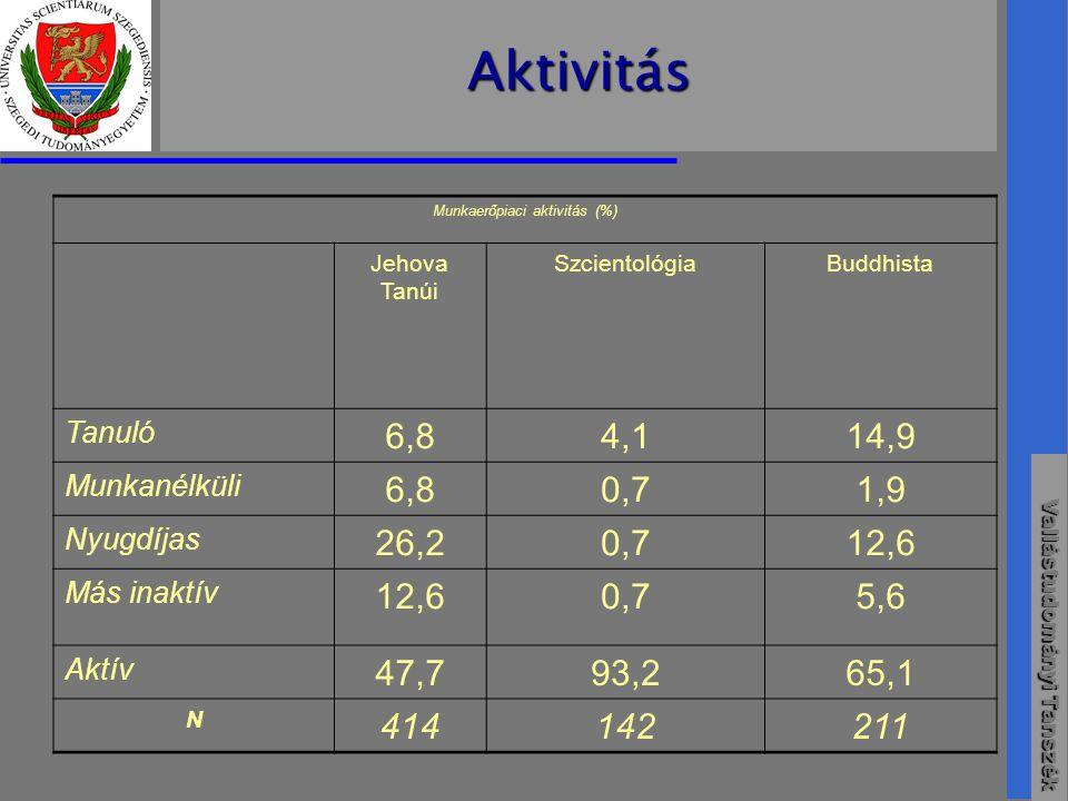 Vallástudományi Tanszék Aktivitás Munkaerőpiaci aktivitás (%) Jehova Tanúi SzcientológiaBuddhista Tanuló 6,84,114,9 Munkanélküli 6,80,71,9 Nyugdíjas 26,20,712,6 Más inaktív 12,60,75,6 Aktív 47,793,265,1 N 414142211