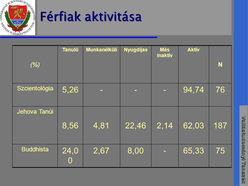 Vallástudományi Tanszék Férfiak aktivitása (%) TanulóMunkanélküliNyugdíjasMás inaktív Aktív N Szcientológia 5,26---94,7476 Jehova Tanúi 8,564,8122,462,1462,03187 Buddhista 24,0 0 2,678,00-65,3375