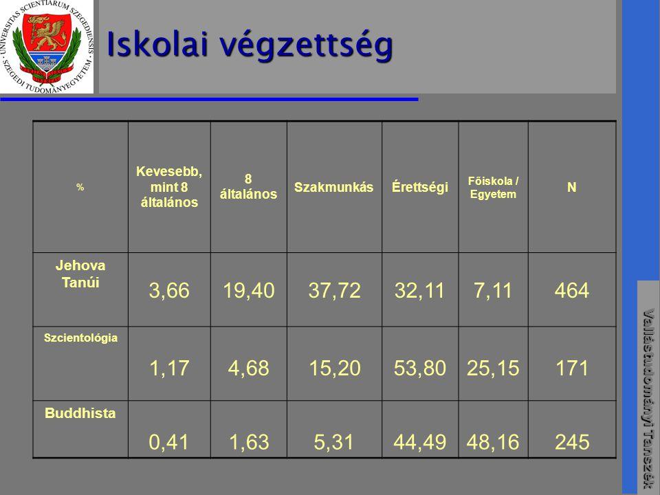 Vallástudományi Tanszék Iskolai végzettség % Kevesebb, mint 8 általános 8 általános SzakmunkásÉrettségi Főiskola / Egyetem N Jehova Tanúi 3,6619,4037,7232,117,11464 Szcientológia 1,17 4,68 15,20 53,80 25,15 171 Buddhista 0,41 1,63 5,31 44,49 48,16 245