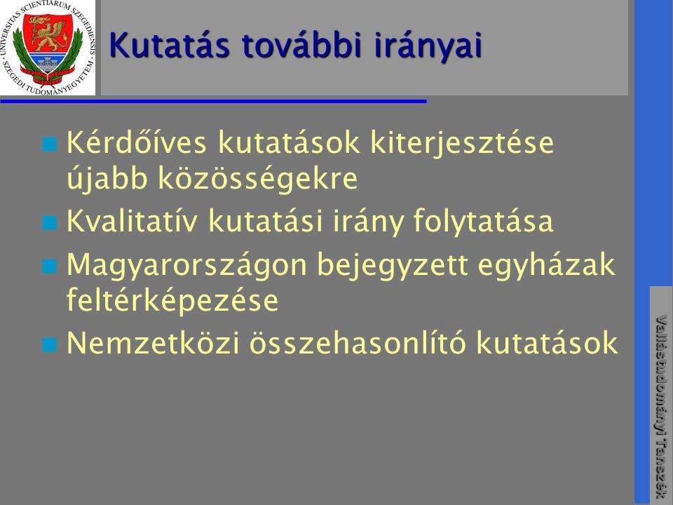 Vallástudományi Tanszék Kutatás további irányai  Kérdőíves kutatások kiterjesztése újabb közösségekre  Kvalitatív kutatási irány folytatása  Magyarországon bejegyzett egyházak feltérképezése  Nemzetközi összehasonlító kutatások