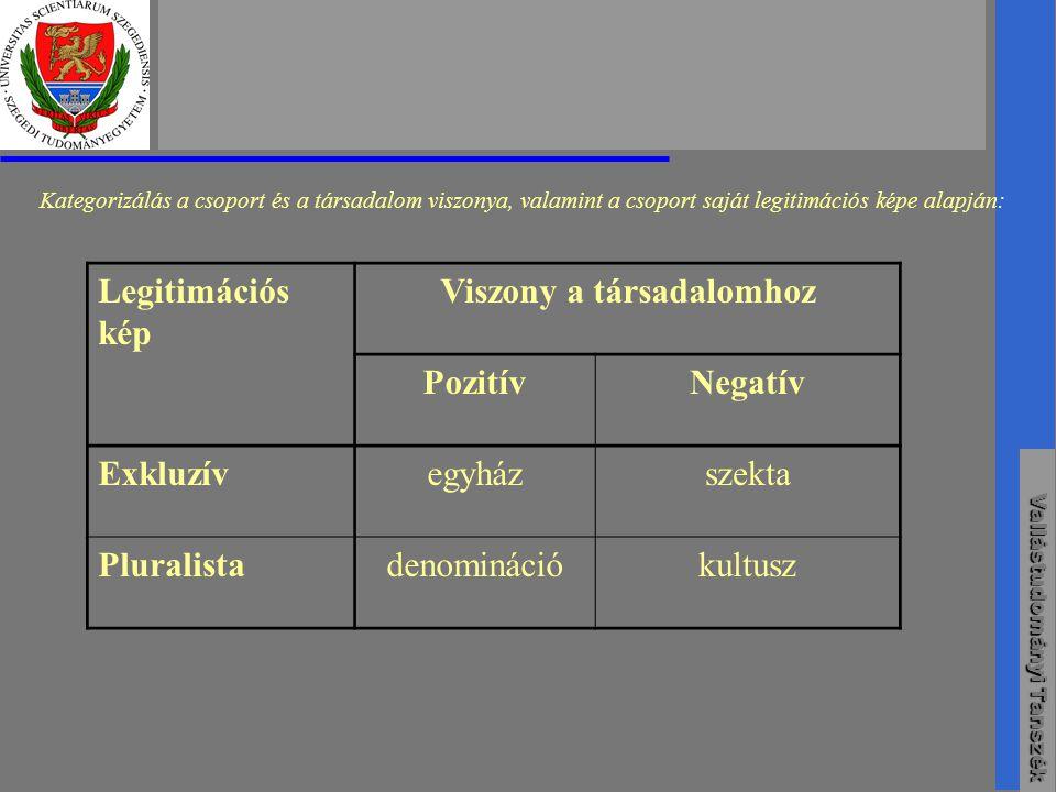 Vallástudományi Tanszék Kategorizálás a csoport és a társadalom viszonya, valamint a csoport saját legitimációs képe alapján: Legitimációs kép Viszony a társadalomhoz PozitívNegatív Exkluzívegyházszekta Pluralistadenominációkultusz