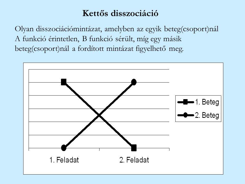 Kettős disszociáció Olyan disszociációmintázat, amelyben az egyik beteg(csoport)nál A funkció érintetlen, B funkció sérült, míg egy másik beteg(csopor