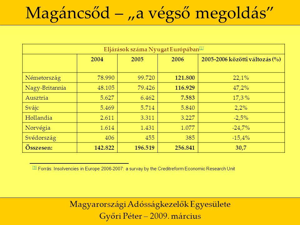 """24 Magáncsőd – """"a végső megoldás Magyarországi Adósságkezelők Egyesülete Győri Péter – 2009."""