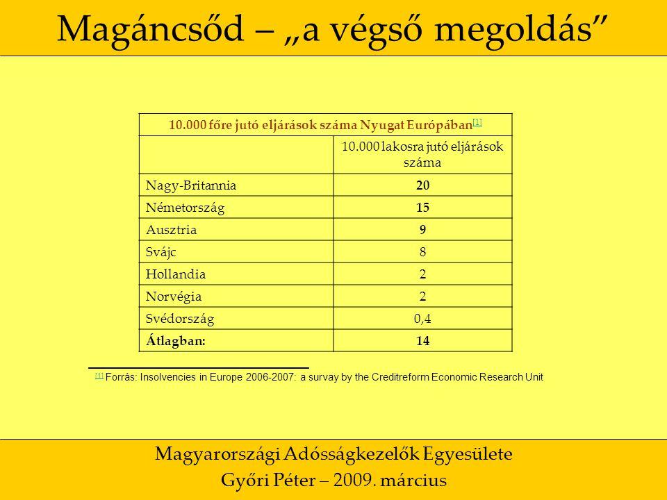 """26 Magáncsőd – """"a végső megoldás Magyarországi Adósságkezelők Egyesülete Győri Péter – 2009."""