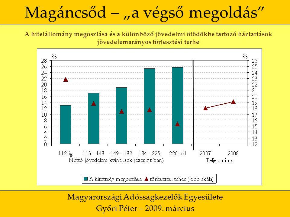 """31 Magáncsőd – """"a végső megoldás Magyarországi Adósságkezelők Egyesülete Győri Péter – 2009."""