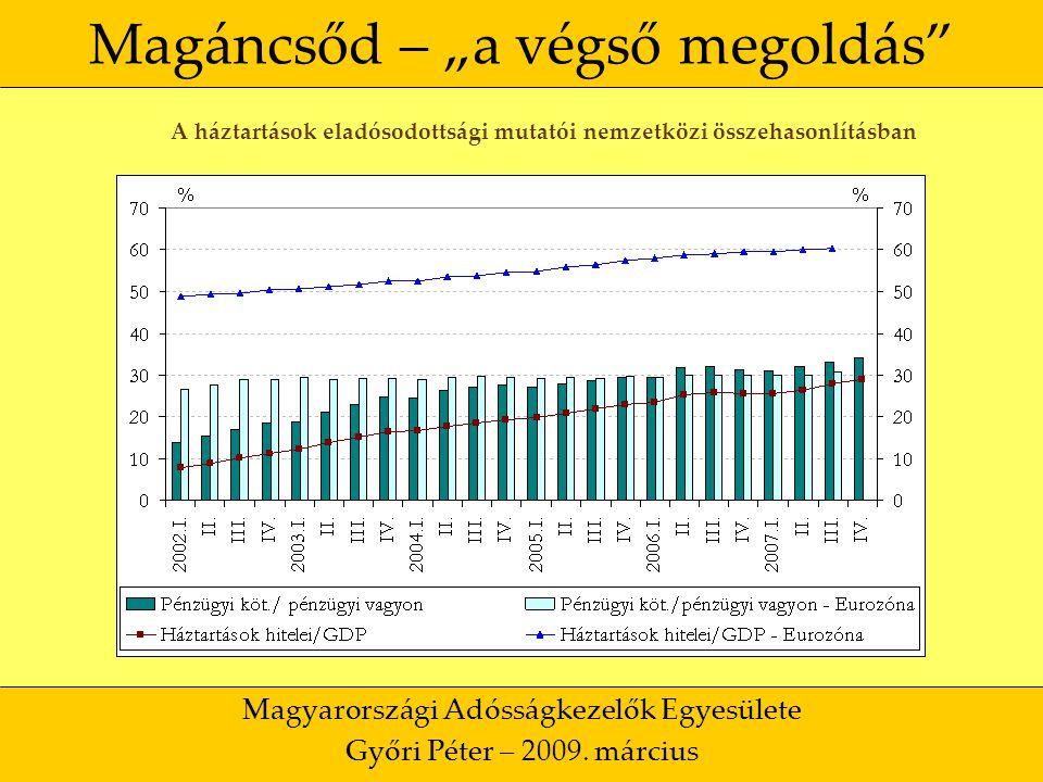 """32 Magáncsőd – """"a végső megoldás Magyarországi Adósságkezelők Egyesülete Győri Péter – 2009."""