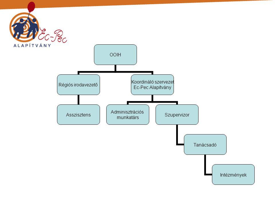 OOIH Régiós irodavezető Asszisztens Koordináló szervezet Ec-Pec Alapítvány Adminisztrációs munkatárs Szupervizor Tanácsadó Intézmények