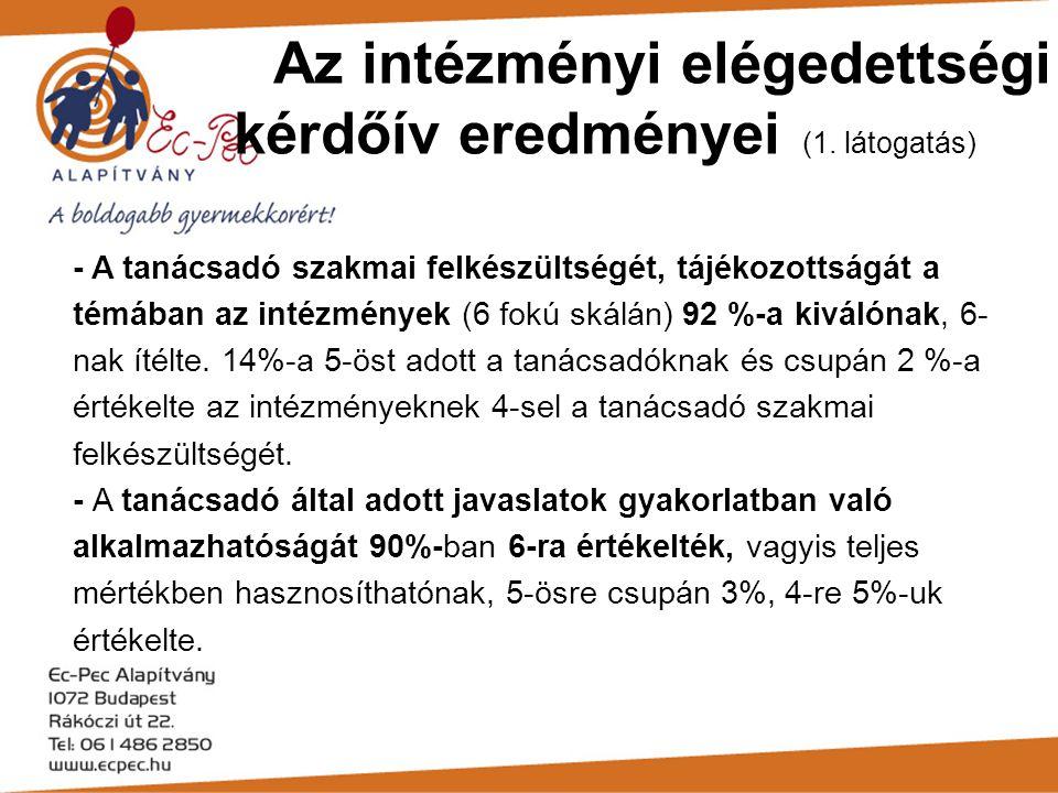 Az intézményi elégedettségi kérdőív eredményei (1. látogatás) - A tanácsadó szakmai felkészültségét, tájékozottságát a témában az intézmények (6 fokú