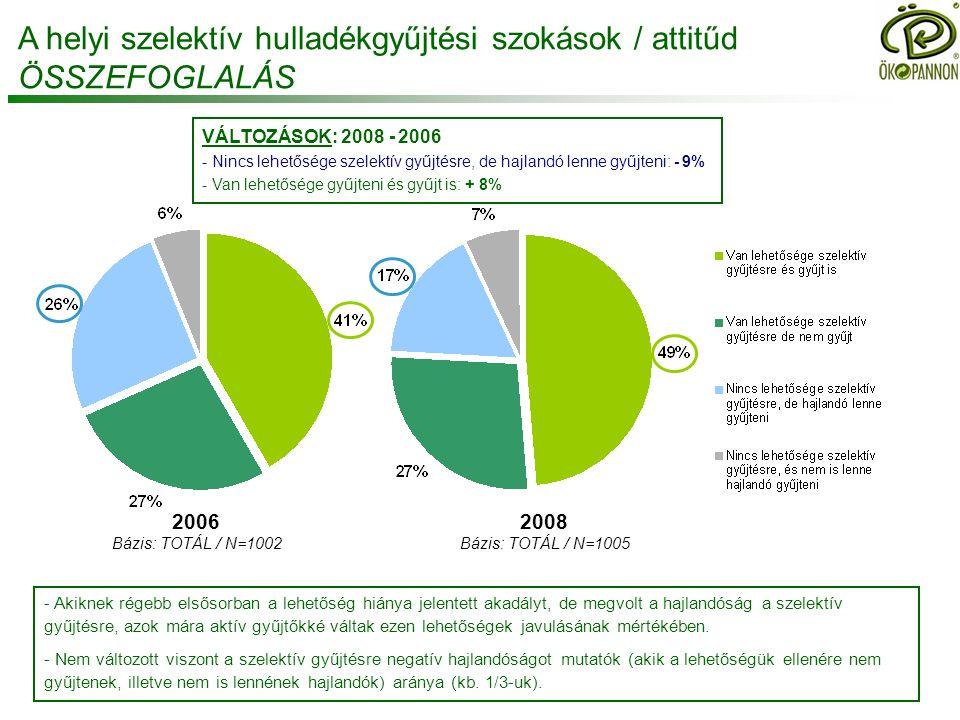 A helyi szelektív hulladékgyűjtési szokások / attitűd ÖSSZEFOGLALÁS VÁLTOZÁSOK: 2008 - 2006 - Nincs lehetősége szelektív gyűjtésre, de hajlandó lenne gyűjteni: - 9% - Van lehetősége gyűjteni és gyűjt is: + 8% 2008 Bázis: TOTÁL / N=1005 2006 Bázis: TOTÁL / N=1002 - Akiknek régebb elsősorban a lehetőség hiánya jelentett akadályt, de megvolt a hajlandóság a szelektív gyűjtésre, azok mára aktív gyűjtőkké váltak ezen lehetőségek javulásának mértékében.