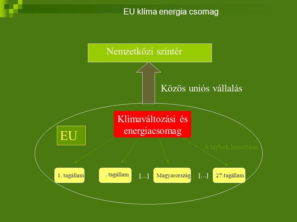 Klímaváltozási és energiacsomag EU 1. tagállam 2.
