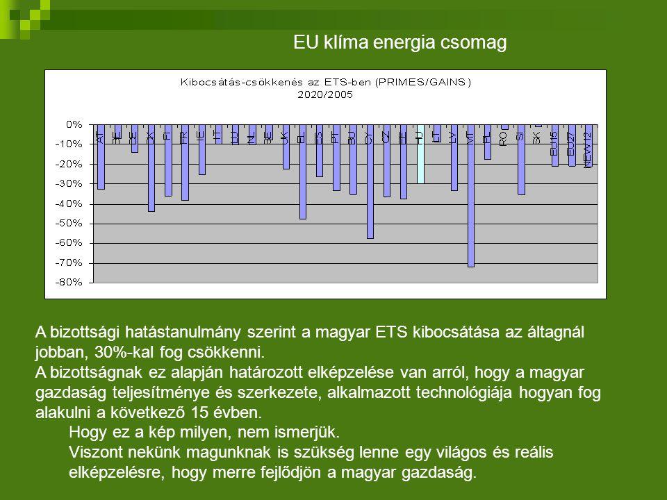A bizottsági hatástanulmány szerint a magyar ETS kibocsátása az áltagnál jobban, 30%-kal fog csökkenni.