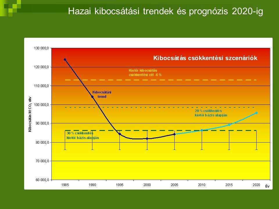 Hazai kibocsátási trendek és prognózis 2020-ig